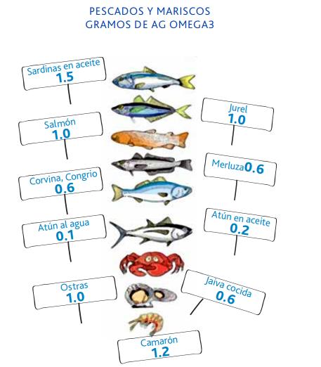pescados-maricos-omega