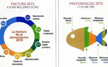 Radiografía del consumo en España